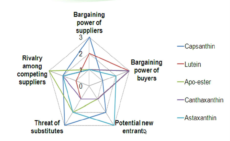 bargaining power of buyers for china market To the b2c market in china, the supplier bargaining power is in a low level for the following three reasons: first of all, the input contributed by the suppliers is not indefensible to the b2c platforms.