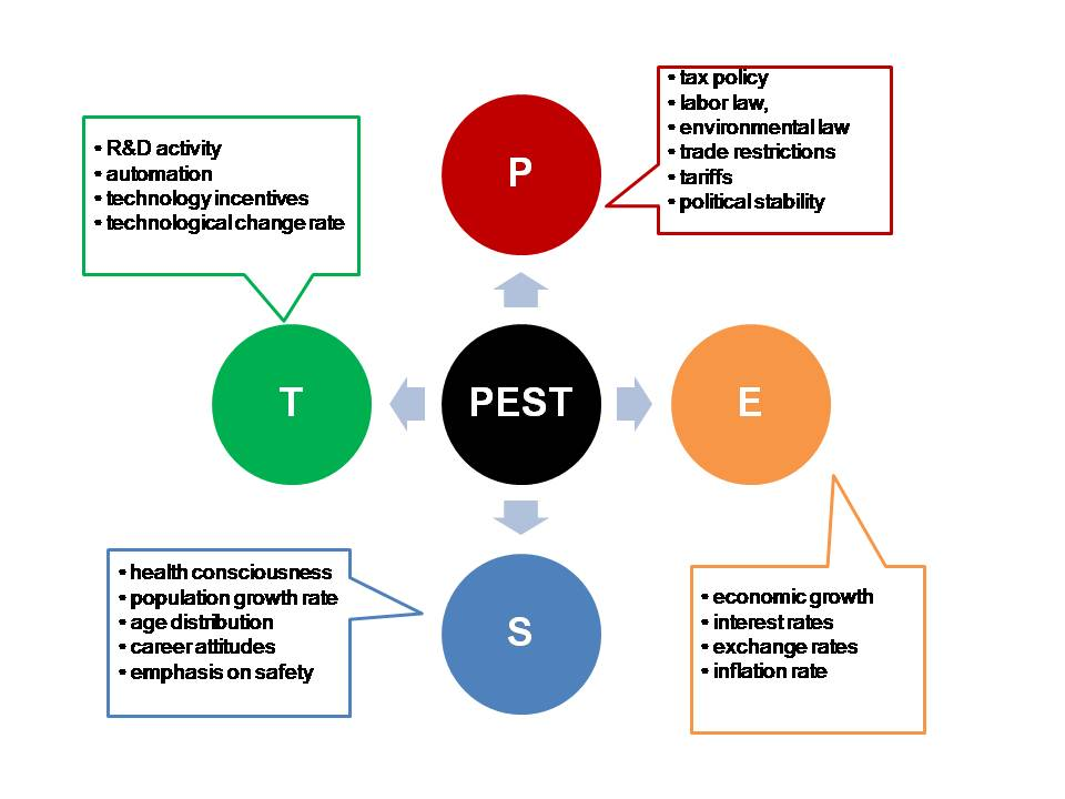 plest analysis for tescos and water The pest or pestle analysis tool has been widely used since it helps firms understand the different angles in the environment where they are operating could be for market growth or decline, business position, potential and direction for operations this has become a starting point for the analysis of an.