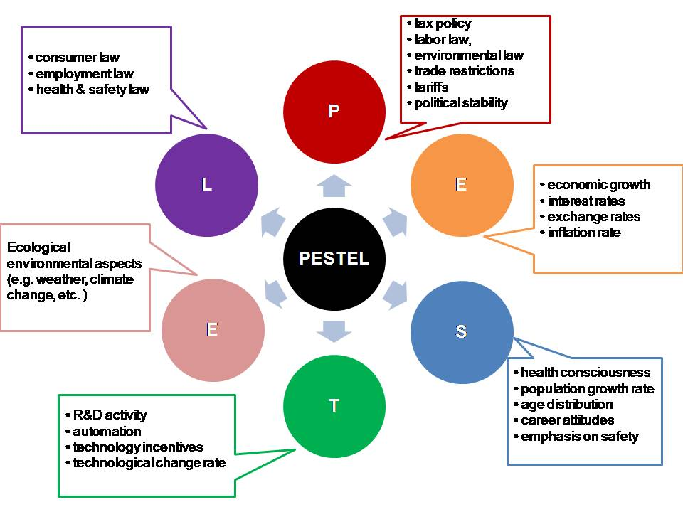 pestle and five porters model of chemical Nokia is one of the companies that take the porter 5 forces into consideration in term of its suppliers, competitors, costumers and new entrants threat of new entrants: any company in the business industry can face problems and issues from the entry of new companies into the market.